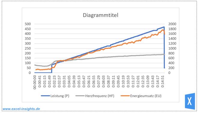 Excel Insights: Diagramm mit 3 Datenreihen
